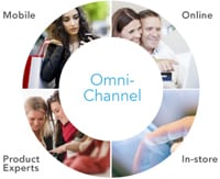 mobile marketing omnichannel customer
