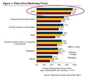 Video-First Marketing Trend