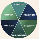 Values types wheel