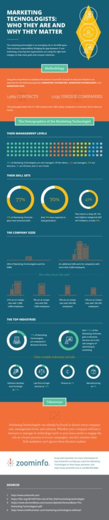 How Big Data Is Transforming Marketing into a Revenue Hub
