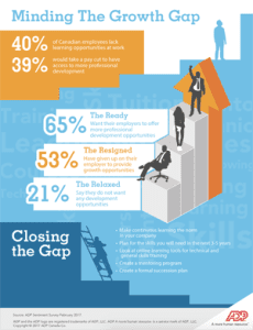 Infographics helped generate brand awareness for ADP Canada.