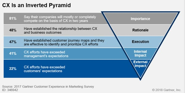 customer experience gartner