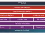martech layers