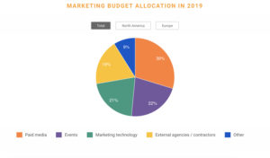 marketing spending